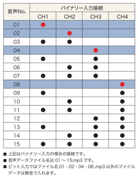 バイナリ接続表