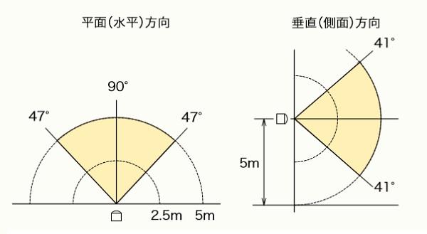 M型センサー検知範囲